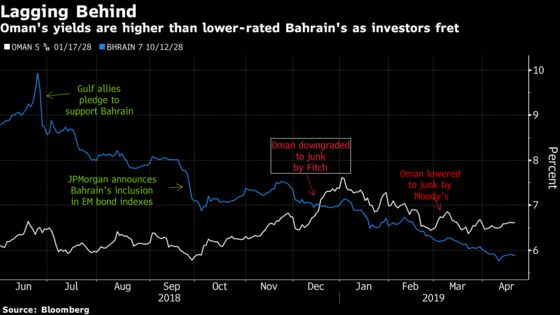 Once A-Rated at S&P, Oman Now Risks Descending Deeper Into Junk