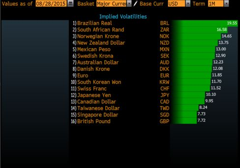 Real's Volatility Widest Among Major Currencies