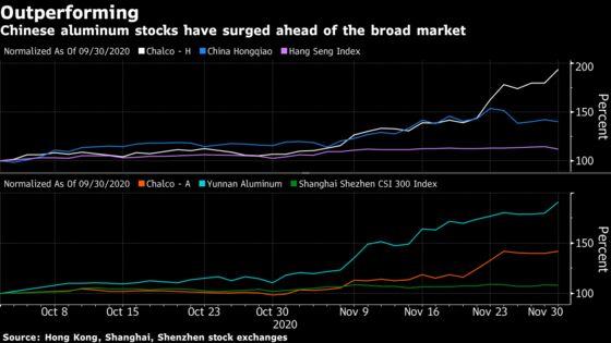 China's Aluminum Bonanza May Have More to Offer Investors