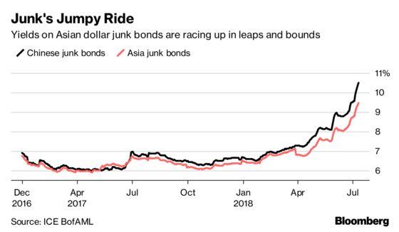 China Default Storm Sends Dollar Junk Bond Yields to 2015 Highs