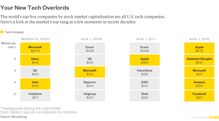 an analysis of the largest technology company in the world Apple has once again emerged as the biggest technology company in the world the iphone-maker has beaten rivals such as samsung, microsoft and google's parent company.