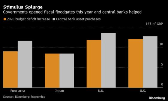 Central Banks in QE Overdrive to Finance Deficit Spending