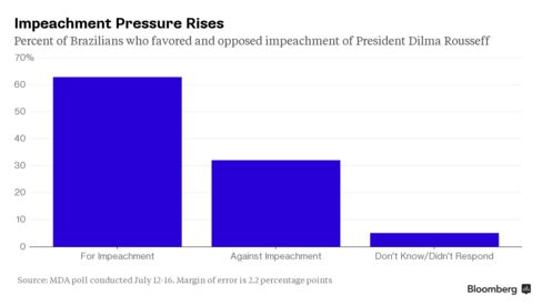 Impeachment Pressure Rises