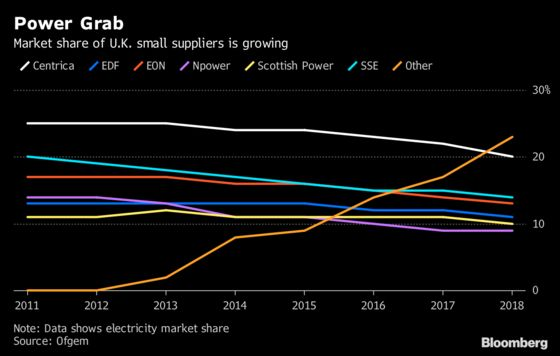 U.K.'s Biggest Energy Suppliers Losing More Customers To Startups