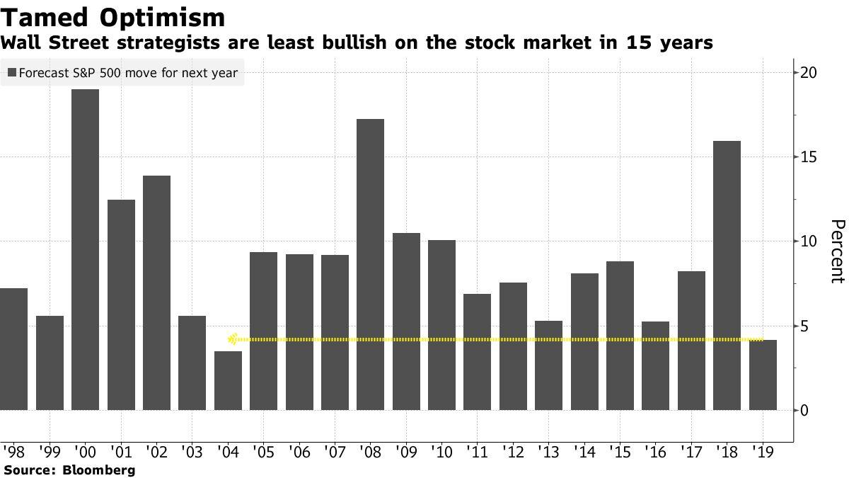 Strategowie z Wall Street są najmniej uparty na giełdzie od 15 lat