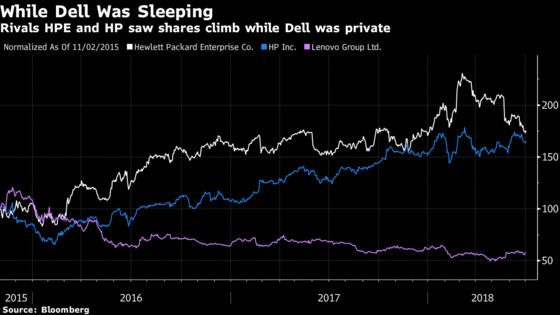 The Biggest Winner of Dell's Public-Market Return? Michael Dell