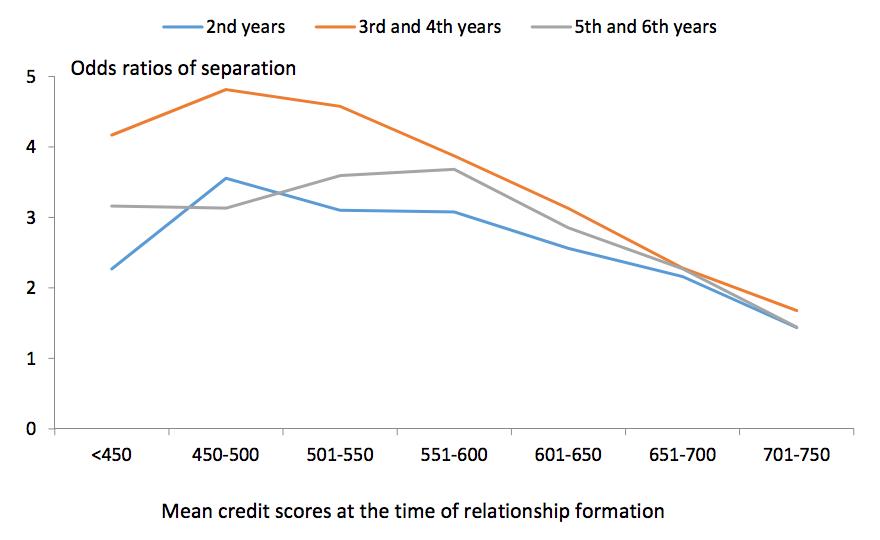 Credit Score dating Hvordan starte en online dating nettside