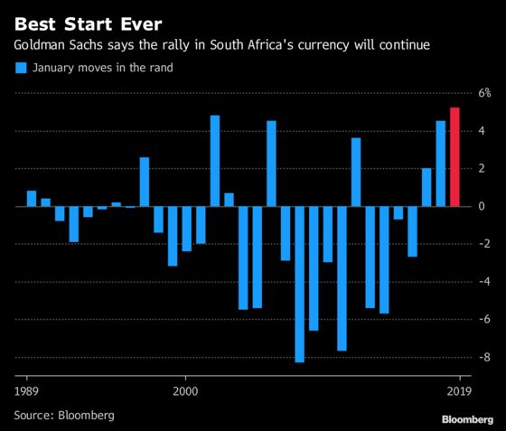 Goldman Cheers as Rand Heads for BestStart to a Year Yet