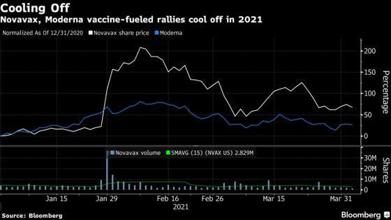 JPMorgan Investor Survey Cites Moderna, Novavax as Ripe to Fall