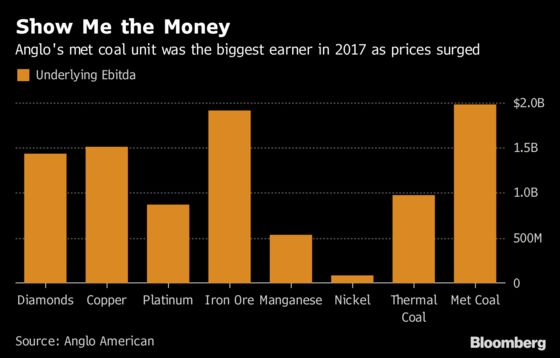 From Chopping Block to `Core,' Anglo Fires Up Met Coal Engine