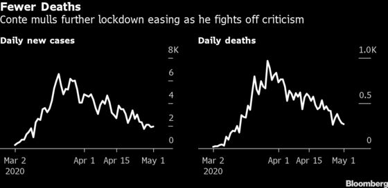Italy Sees Fewer Deaths as Conte Weighs Further Lockdown Easing