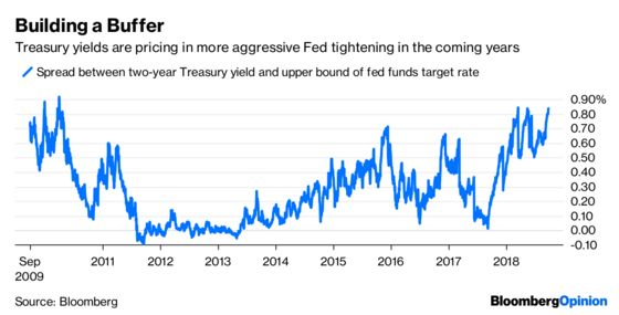Bond Investors Steer Clear of the Fed's Steamroller