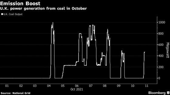 U.K. Turns to Coal as Low Wind Output Increases Power Prices