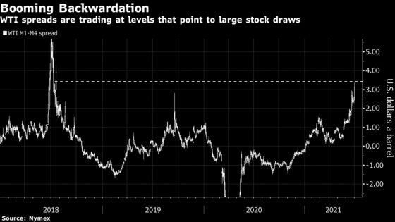 Runaway Oil Spreads Flash Warning for U.S. Crude Inventories