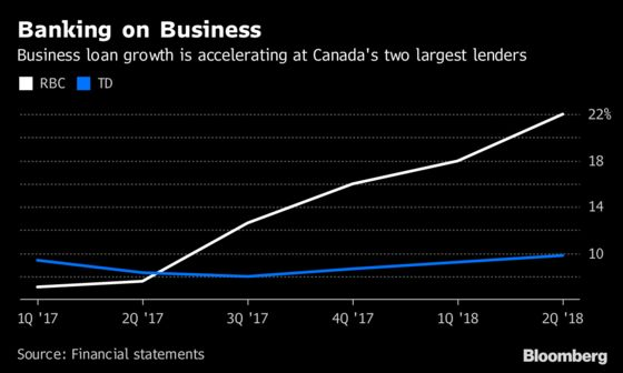 RBC, TD See Business Loans Surge as Mortgage Growth Plateaus