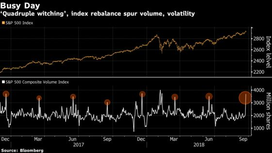 'Quad Witching' Brings Volume Surge But Few Fireworks on S&P 500