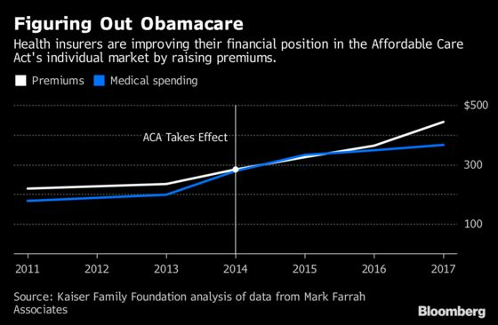 Insurers Figured Out How to Make a Profit in Obamacare Last Year