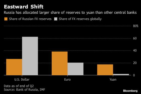Putin Push to Dump Dollar Proves Hard Sell With Russia Inc.