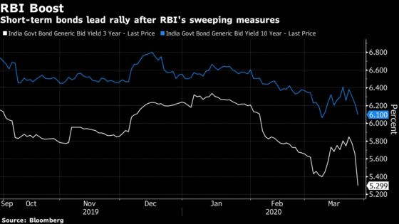Bonds Rally in India With RBI's $50 Billion Liquidity Pledge