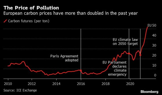 The Climate-Change Fight Is Adding to the Global Inflation Scare