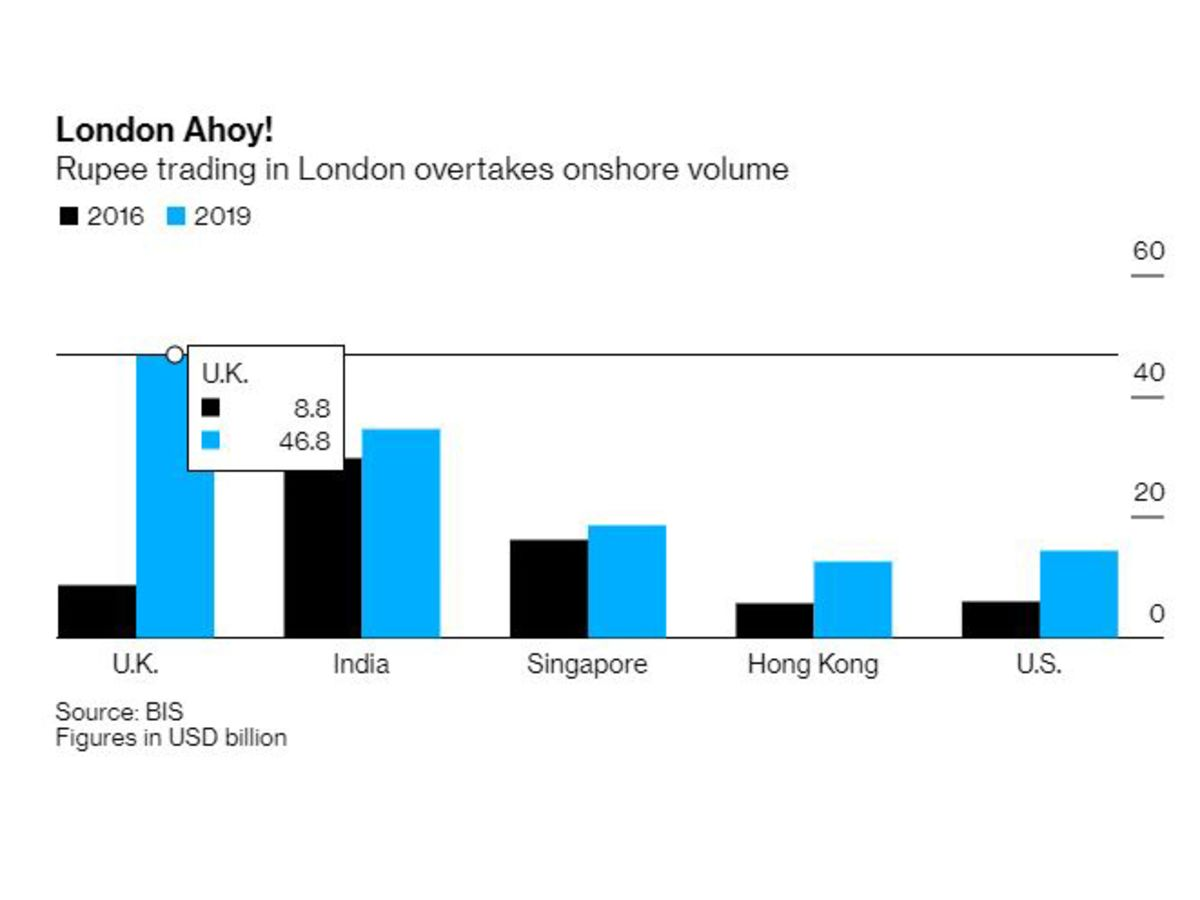 London Overtakes India's Financial Capital in Rupee Trading