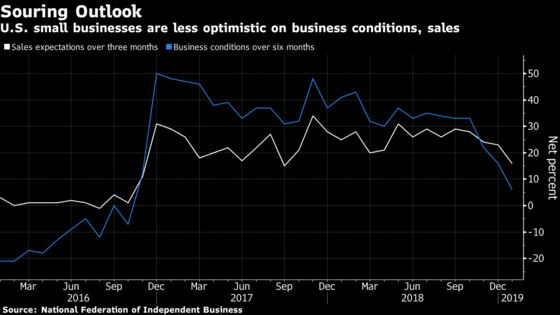 U.S. Small-Business Optimism Hits Two-Year Low Amid Shutdown