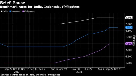 Asia's Most Aggressive Rate Hikers Have More Work Ahead