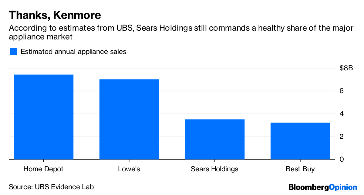 16675e639fb47 Sears  Three Things Eddie Lampert Can Do To Give It a Chance - Bloomberg