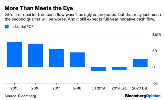 GE's Earnings Are Never Quite What They Seem