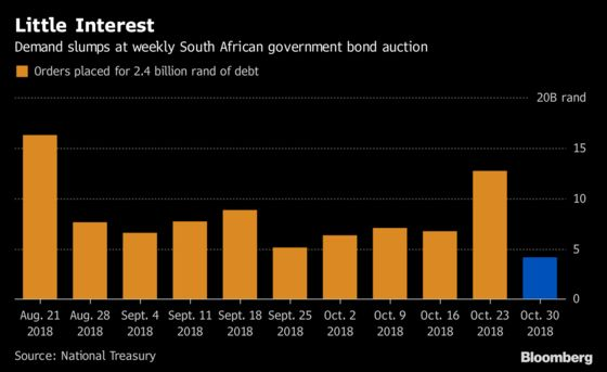 Investors Punish South Africa for Its Budget With Dismal Auction