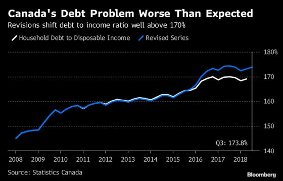 Canada's Household Debt to Income Rises to 173.8% After Revisions