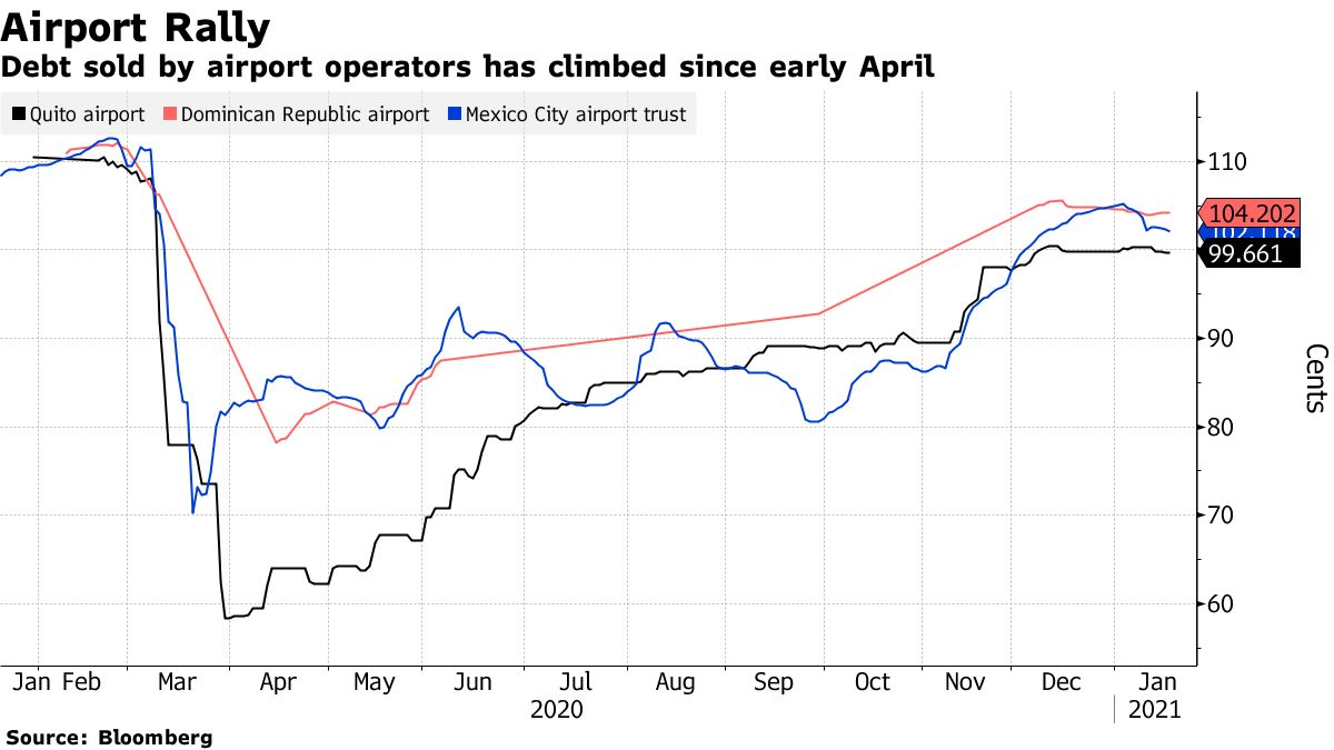 Debt sold by airport operators has climbed since early April