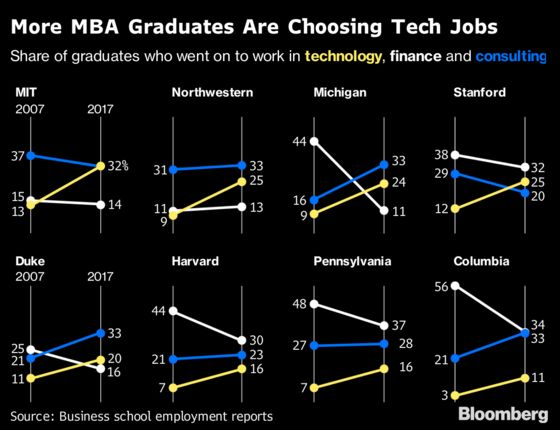 MBA Students Seek 'Sexy'Tech Jobs, and Silicon Valley Is Hiring