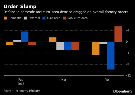 German Factory Orders Extend Slide as Economic Worries Build