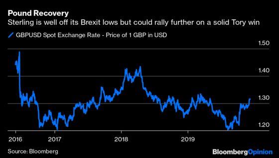 Boris Johnson Is the Financial Market's Best Friend