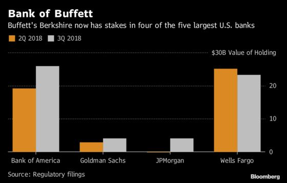 Buffett Ramps Up Bets on Banks With New JPMorgan, PNC Stakes
