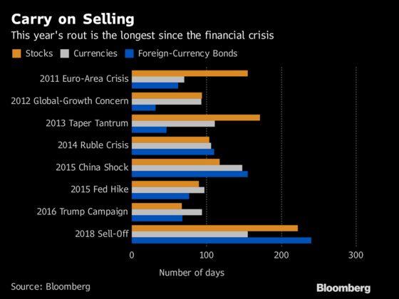 Emerging-Market Rout Is Longest Since 2008 as Confidence Cracks
