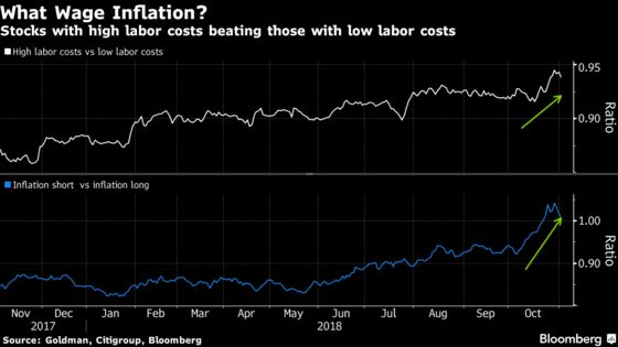 Stock Winners and Losers Show No Panic Over Rising Wages in U.S.