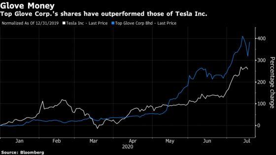 A 1000% Rally Has Glove Maker Stock Mania Outpacing Even Tesla