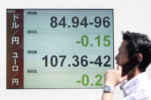 Yen Falls From 15-Year High