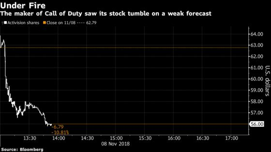 Activision Plunges as Outlook Renews Fears About Fortnite Effect