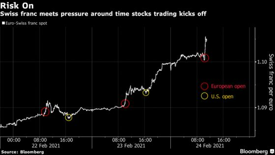 Swiss Franc's Pummeling From Reflation Trade Eases SNB Headache