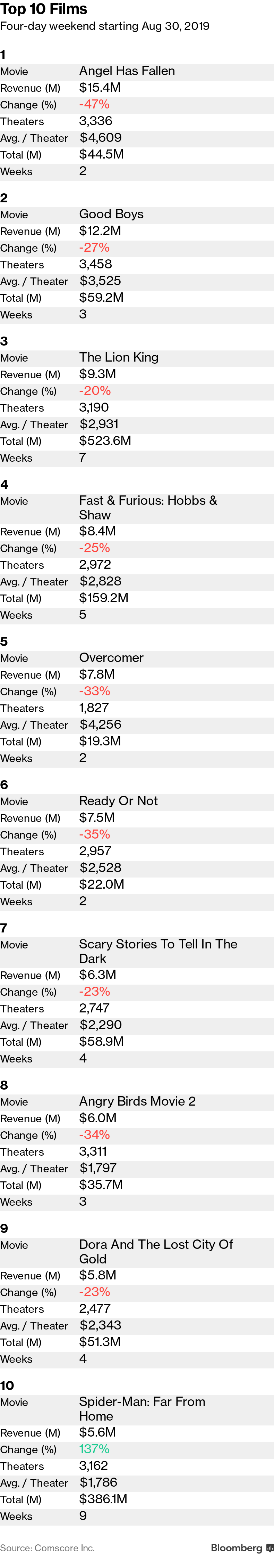Angel Has Fallen' Tops Labor Day Weekend Box-Office Results