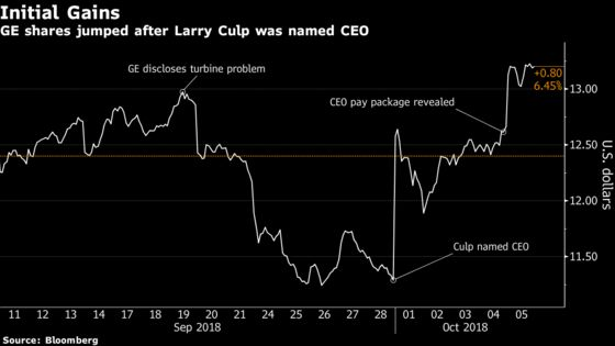 GE Tops S&P After Tying $237 Million CEO Pay Goal to Stock Gains