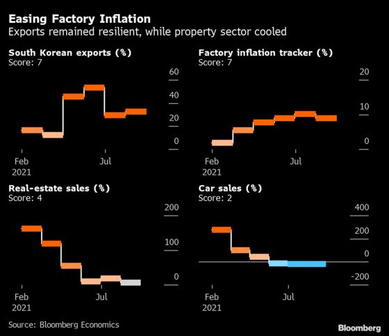 China's Ongoing Recovery Showed Signs of Weakness in July