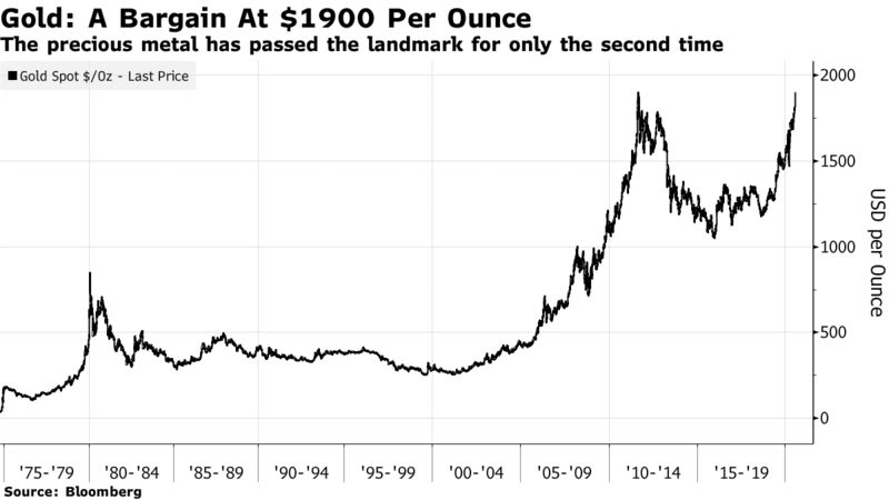 The precious metal has passed the landmark for only the second time