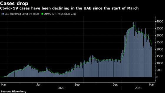 UAE Resumes Elective Surgeries as Cases Drop, Khaleej Times Says