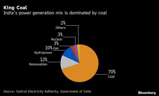 Coal India Unions Seek 50% Rise in Staff Salaries in Early Talks