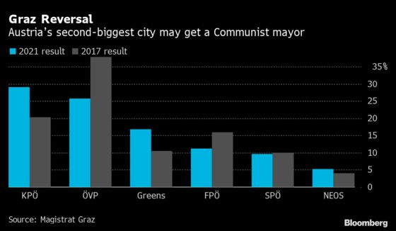 Anti-Vaxxers, Communists Surprise in Austrian Regional Ballots