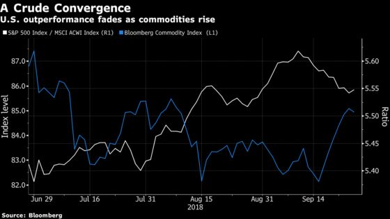 Surging Commodity Prices Could Break the Great Divergence Trade
